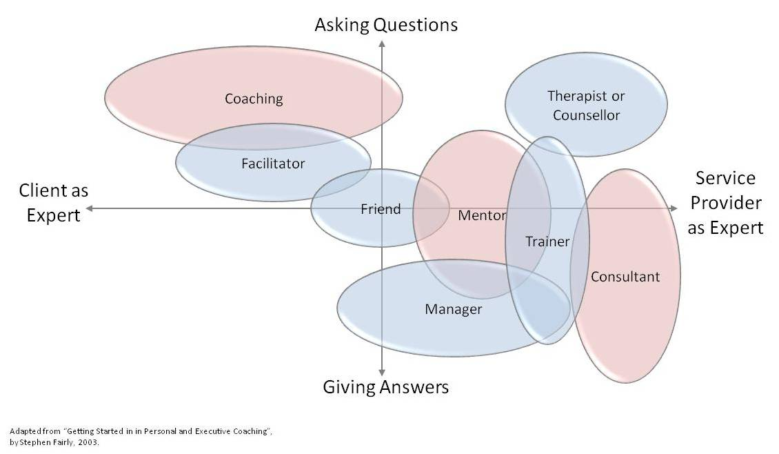 Coaching-vs-other